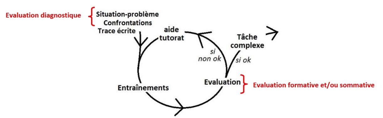 Fig. 10 : boucle évaluative dans une proposition de processus d'enseignement refondé (7) avec apports des phases d'évaluations usuelles