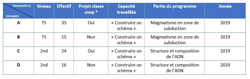 Fig. 2 : Tableau des caractéristiques des groupes testés