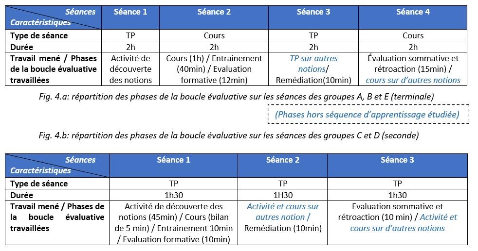 Fig. 4 : répartition des phases de la boucle évaluative sur les séances