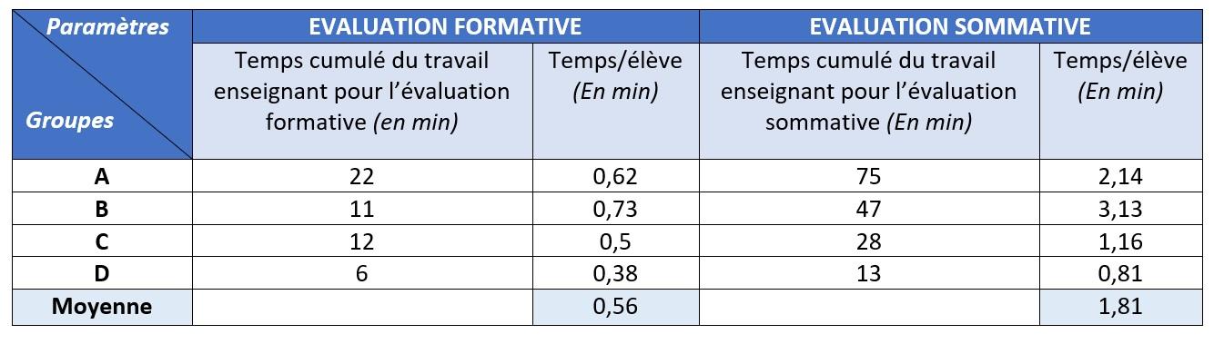 Fig. 7 : décompte temporel du temps enseignant
