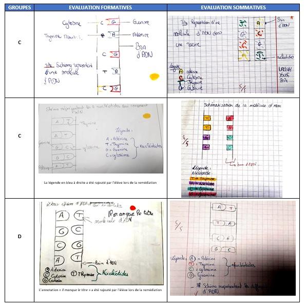 Fig. 8 : extraits de production d'élèves